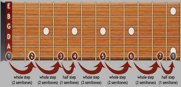 how to play lead guitar in any key