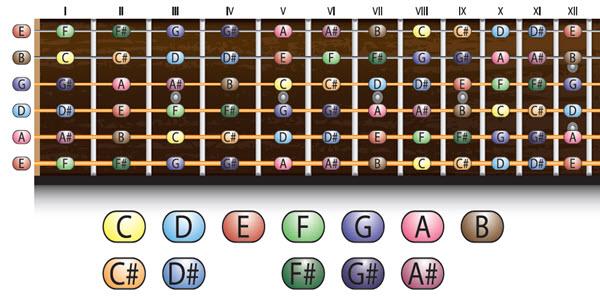 guitar string notes